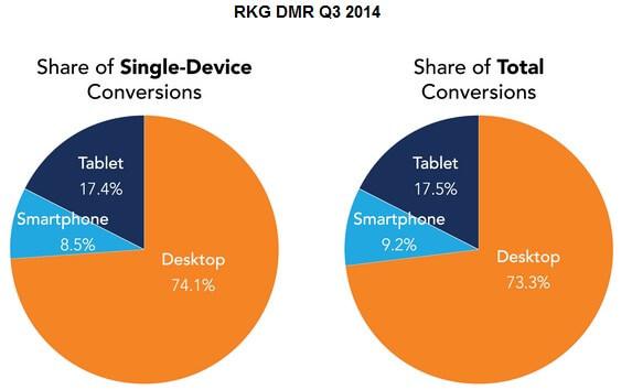 cross device conversion estimates share q3 2014 RKG