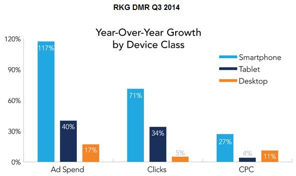 Spend, clicks and CPCs by device Q3 2014 RKG