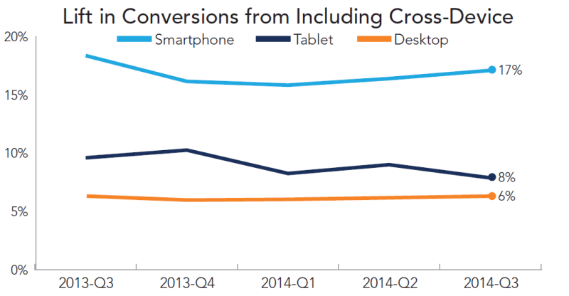 rkg-q3-2014-paid-search-cross-device-lift