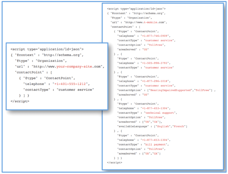 Specifying Corporate Contacts with JSON-LD