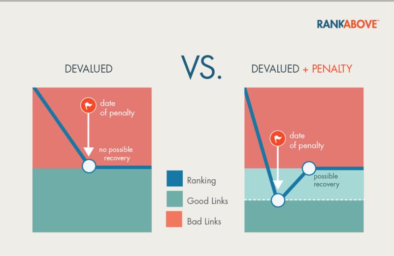 Devalued Links vs Penalty Links
