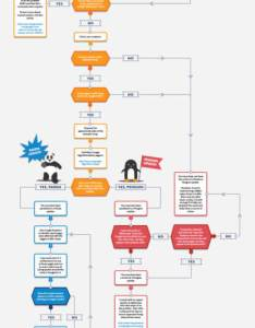 Panda penguin flow chart also was your site hit by google   or this flowchart may rh searchengineland
