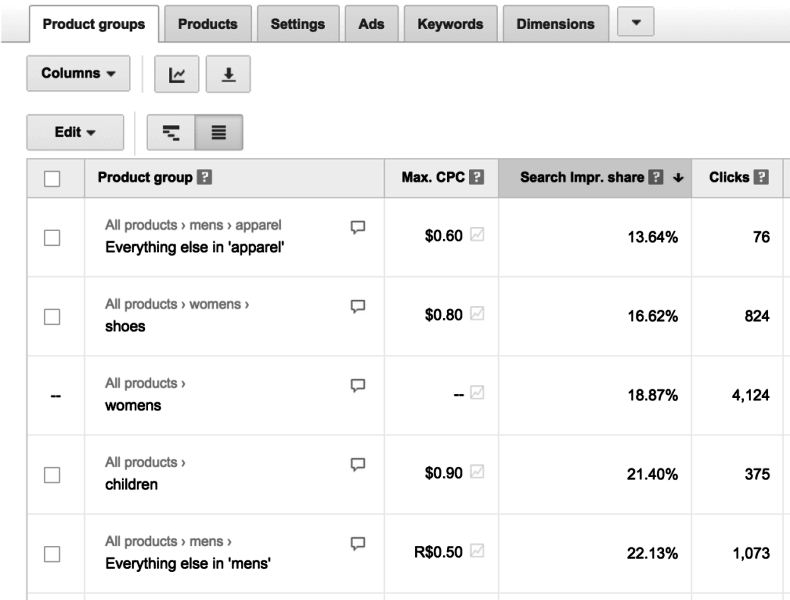 flattened view of google shopping product groups adwords