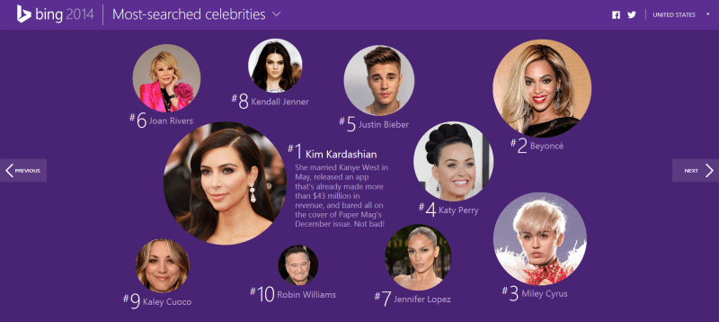 Bing 2014 most search celebrities