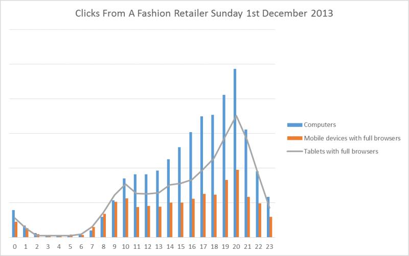 Fashion retailer clicks 1st December 2013
