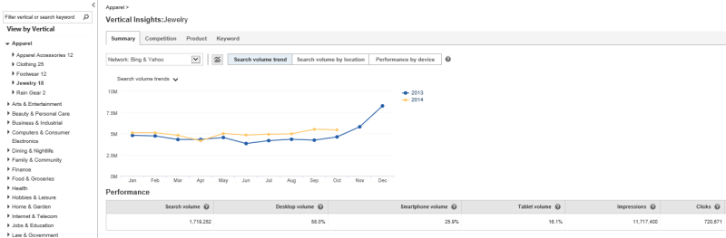 Bing Ads campaign planner update on vertical industy insights