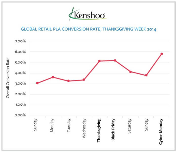 PLA conversion rates Thanksgiving week globally, Kenshoo