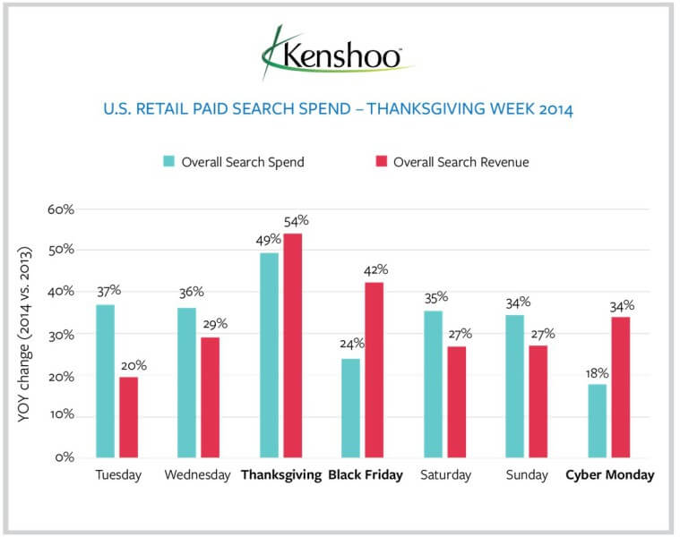 retailer paid search spend, revenue thanksgiving week - Kenshoo