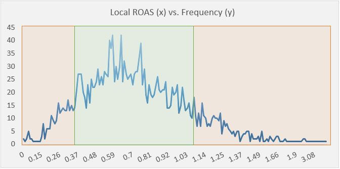 Local-ROAS-frequency1