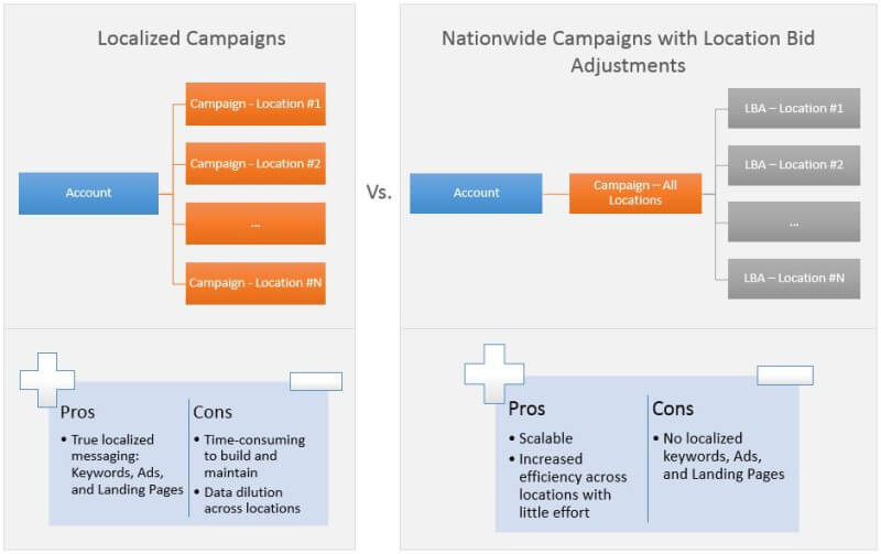 Localized-Campaigns-vs.-LBAs