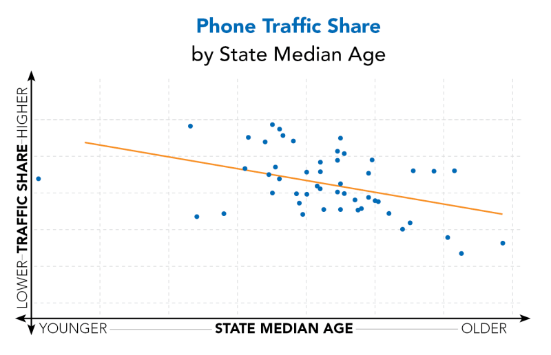 Phone-Traffic-Share-by-SMA