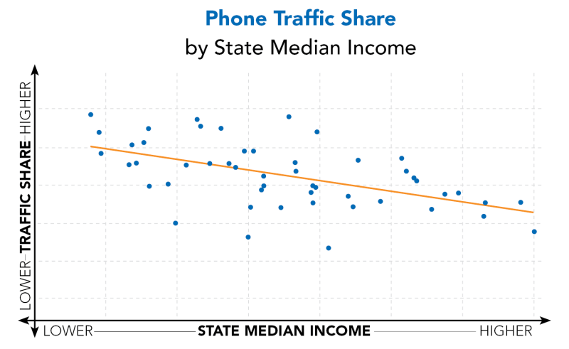 Phone-Traffic-Share-by-SMI