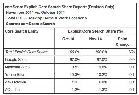 comscore November 2014 search market share