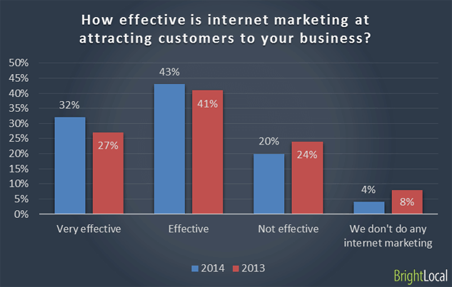 how effective is internet marketing
