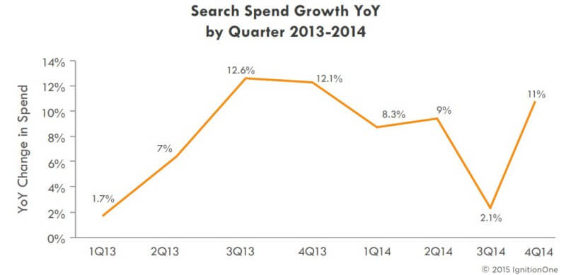 Paid search spend growth q4 2014 - Ignition One