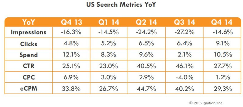 US paid search metrics 2014 - IgnitionOne