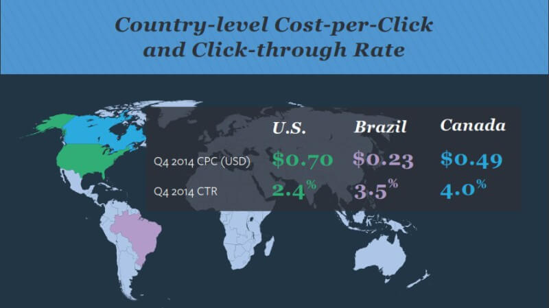 Paid Search CPC CTR differences by country