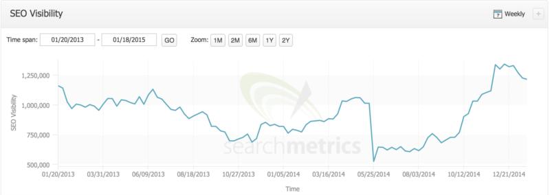 searchmetrics-retailmenot