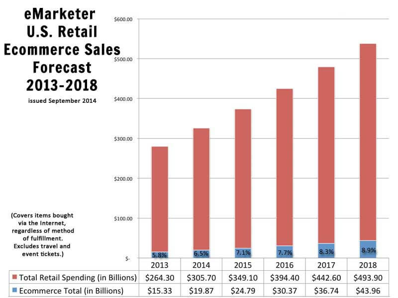 Emarketer-Ecommerce-Forecast