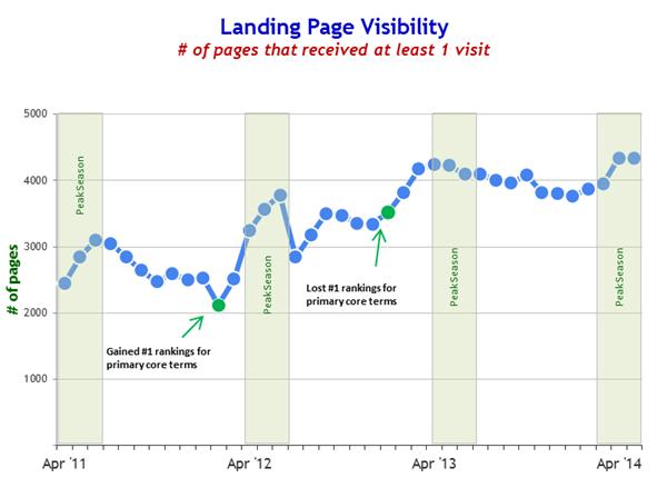 BatteryStuff Landing Page Visibility