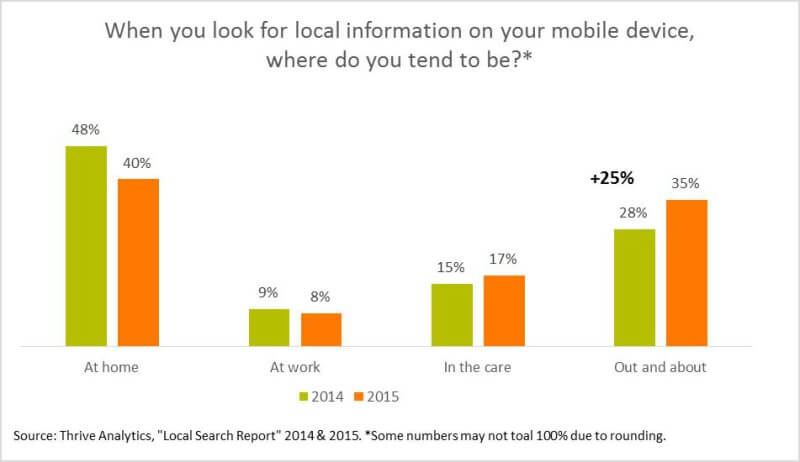 When you look for local info on your mobile device, where do you tend to be?
