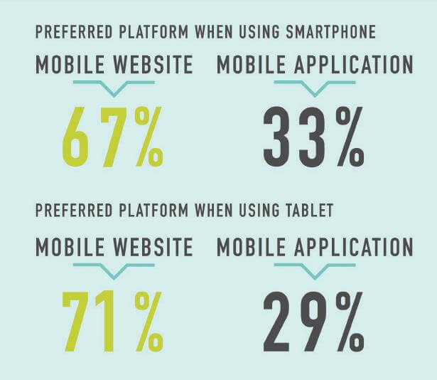 Consumer Prefer Mobile Websites over Mobile Apps