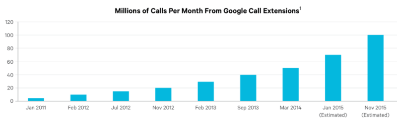 Volume of calls