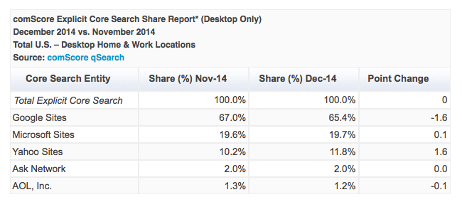 comscore search share december