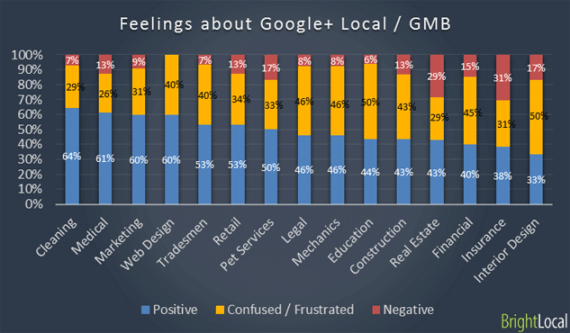 SMB feelings about Google+ Local/GMB
