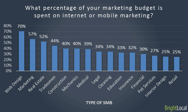 % of budget spent on internet marketing