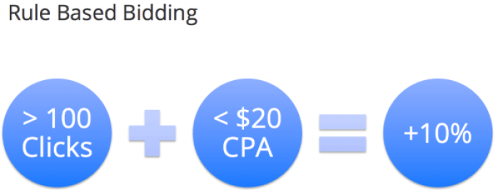 Example Of Ruled Based Bidding