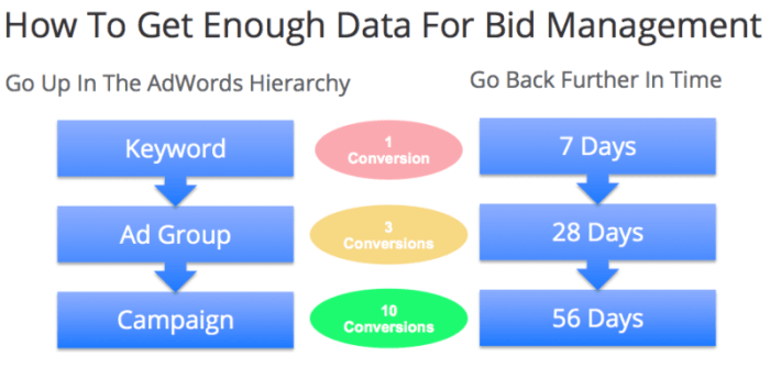 How To Get Enough Bid Management Data