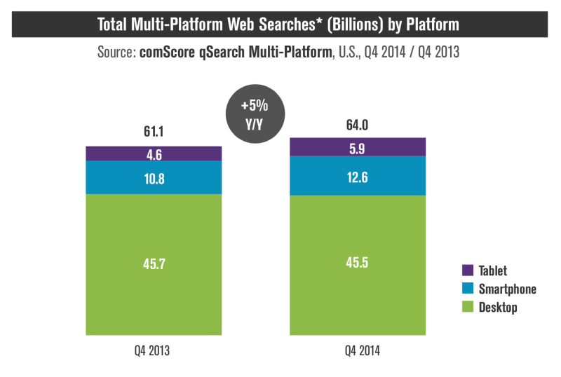comscore mobile search volumes