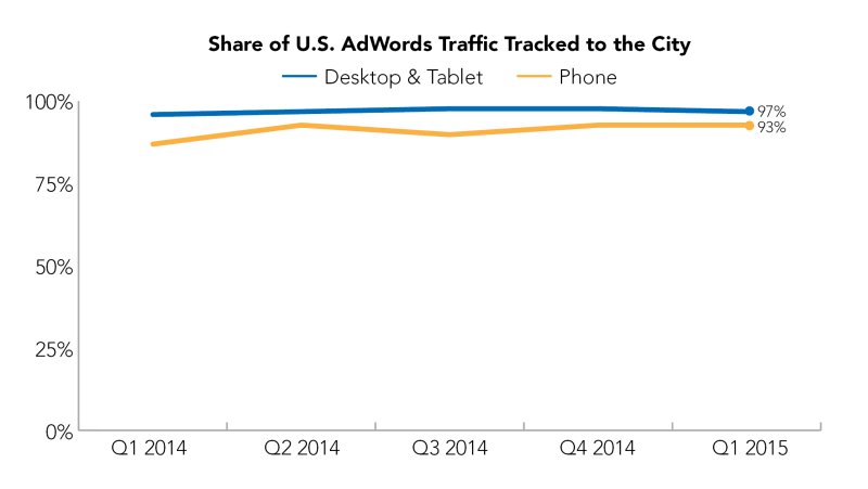 Share of US Adwords Traffic Tracked to City
