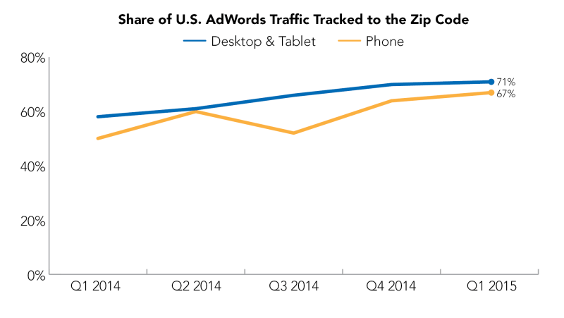 Share of US Adwords Traffic Tracked to Zip