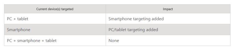 bing ads unified device targeting for smartphones