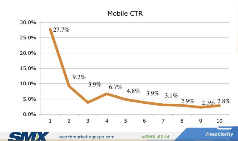 clarity smartphone ctr