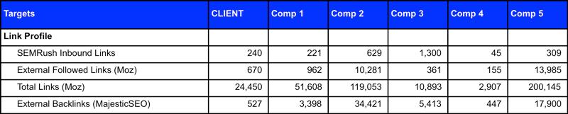 Inbound Link Comparison