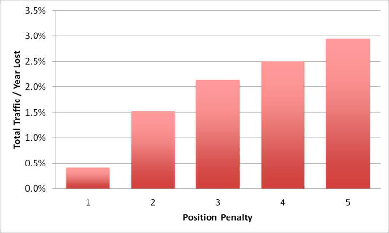 total-traffic-by-position-penalty