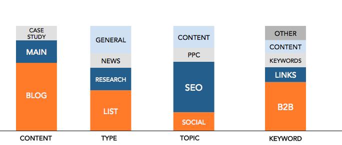Content Topic Breakdown