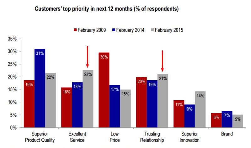 cmo-survey-feb-2015-customer-priorities