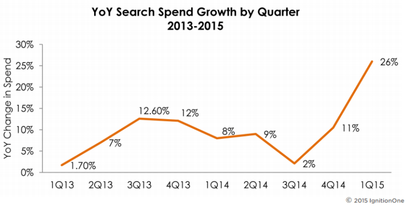 Search Market Growth US IgnitionOne