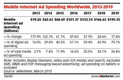 mobile internet ad spending worldwide, 2013-2019