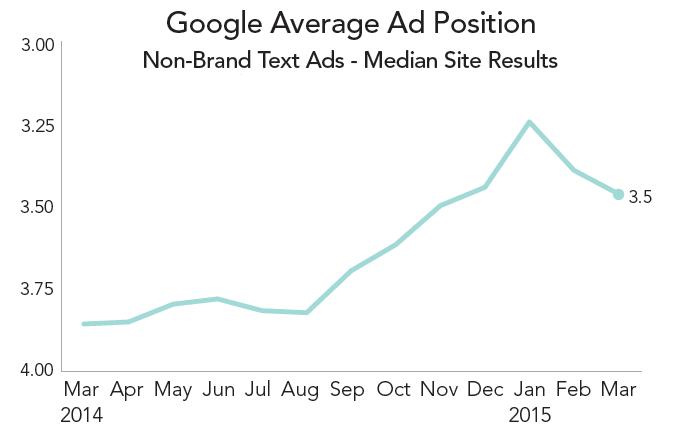 rkg-q1-2015-paid-search-google-average-position