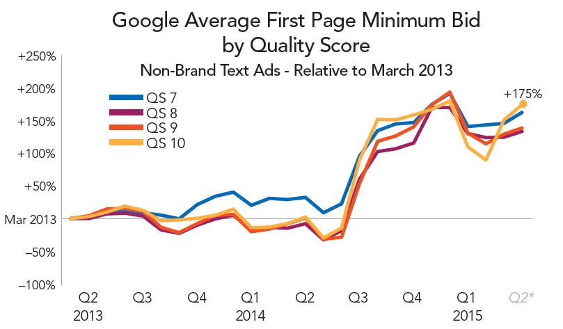 rkg-q1-2015-paid-search-google-first-page-min