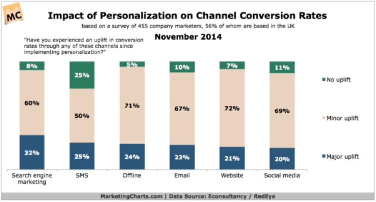EconsultancyRedEye-Impact-Personalization-Conversion-Rates-Nov2014