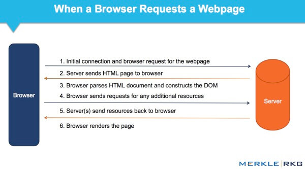 When a browser requests a web page