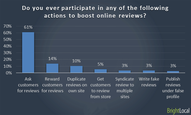 Do you ever participate in any of the following actions to boost online reviews?