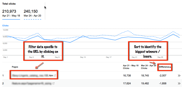 finding the biggest winners and losers of google mobile algorithm change
