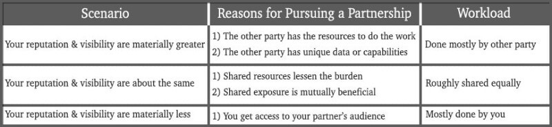 Partnership Scenarios
